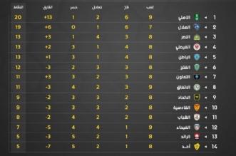ترتيب الدوري السعودي للمحترفين بعد نهاية مباراتي اليوم - المواطن