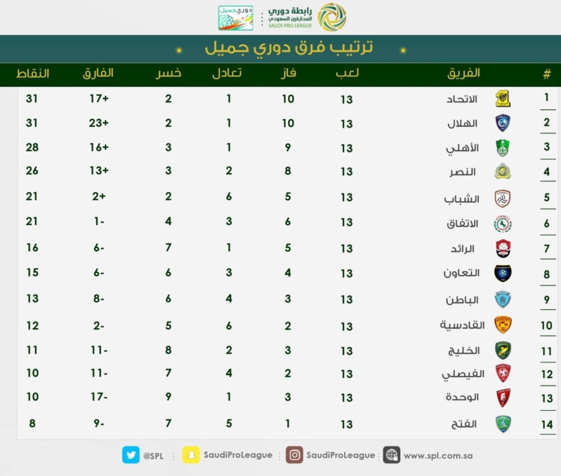 مباريات اليوم الدوري السعودي عبداللطيف جميل