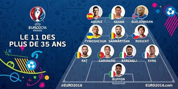 تشكيلة كبار يورو 2016