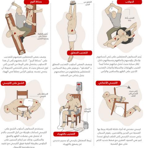 تعذيب-سجون-سوريا