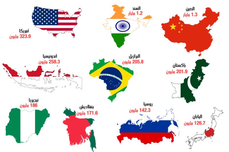 تعرّف على عدد سكان العالم الآن (1)