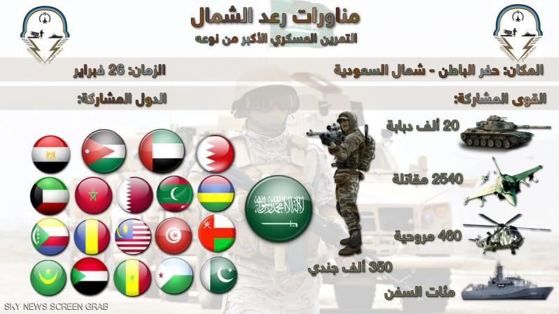 تعرَّف على القوات المشاركة في #رعد_الشمال (2)