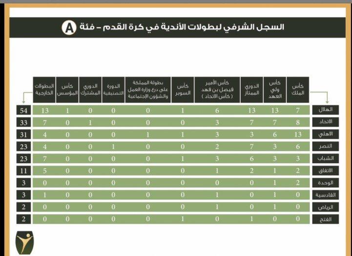 توثيق تاريخ البطولات السعودية