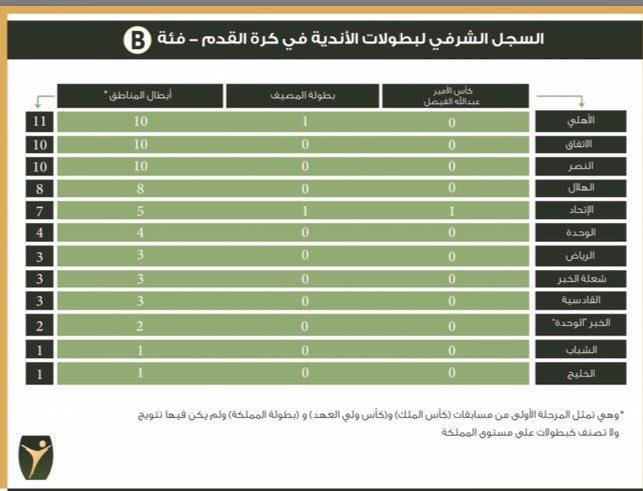 توثيق تاريخ البطولات السعودية1