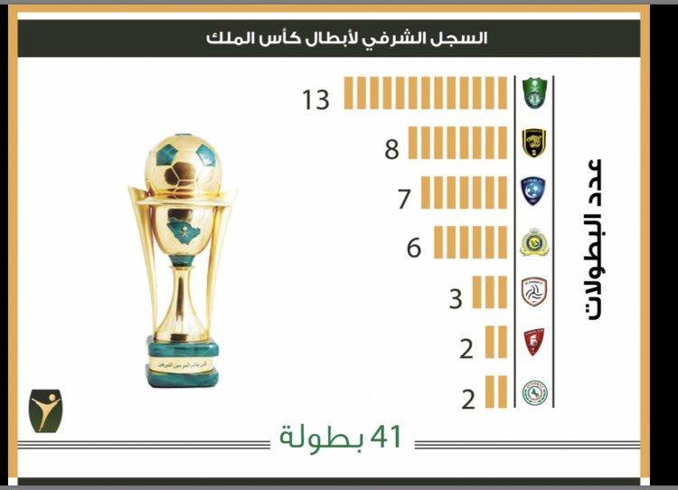 توثيق تاريخ البطولات السعودية2