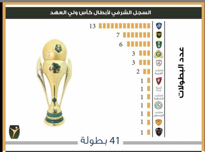 توثيق تاريخ البطولات السعودية3