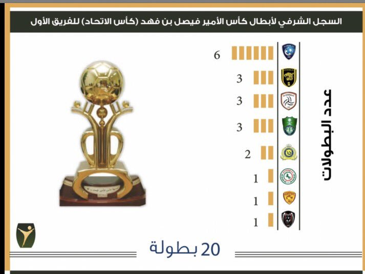 توثيق تاريخ البطولات السعودية4