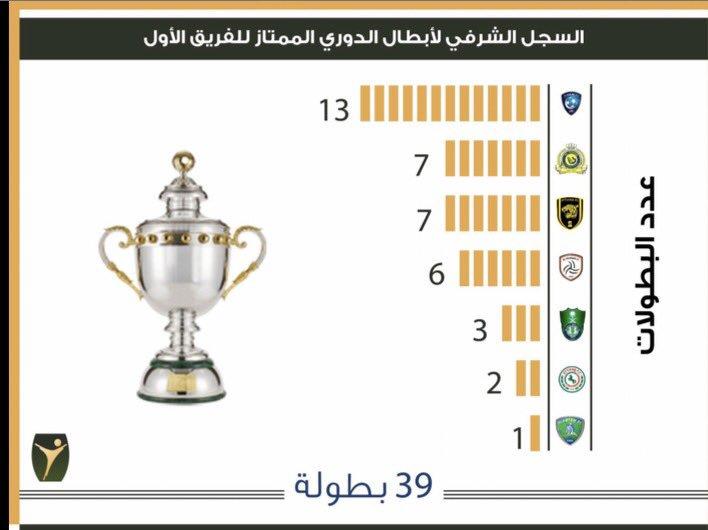 توثيق تاريخ البطولات السعودية5