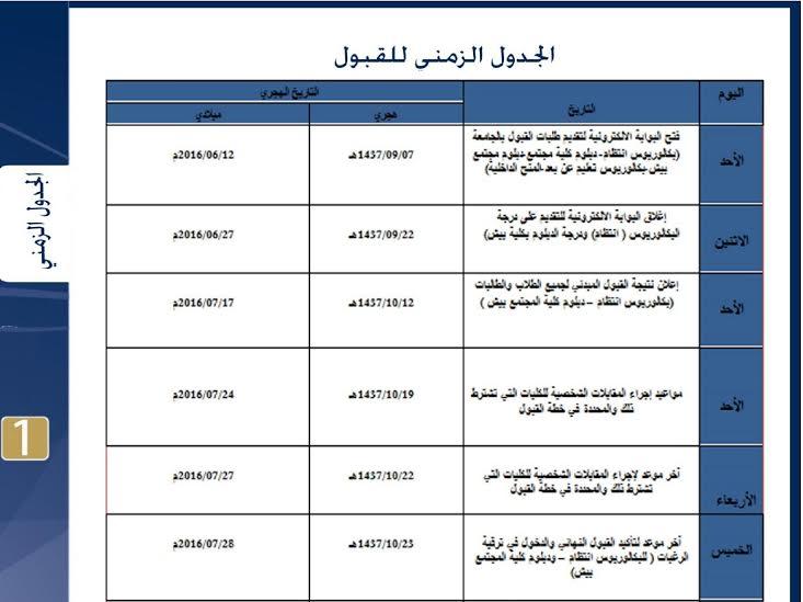 جامعة جازان تعلن خطة القبول للعام الجامعي 1437 1438هـ صحيفة المواطن الإلكترونية