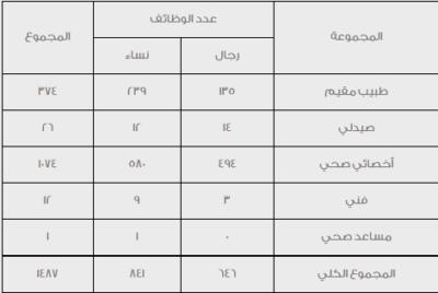 جدول الخدمة 1