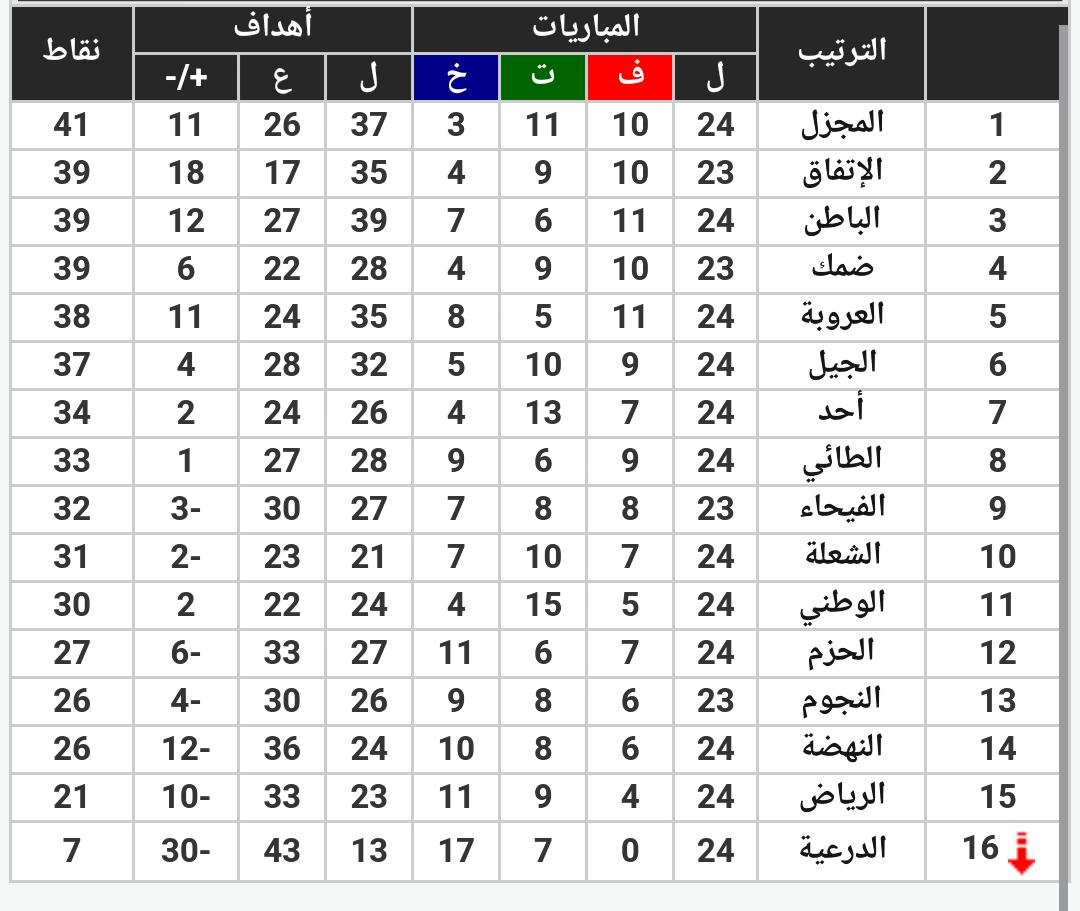 جدول ترتيب دوري الدرجة الأولى
