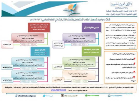 جدول-مواعيد-تسجيل-المستجدات-الدراسية-بمدارس-الخفجي