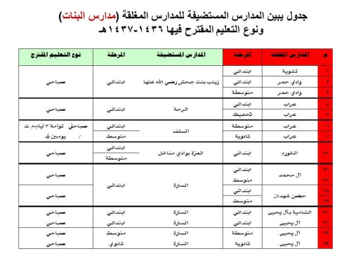 جدول (2)