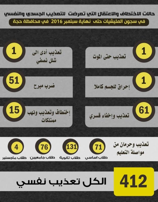 جرائم الحوثي