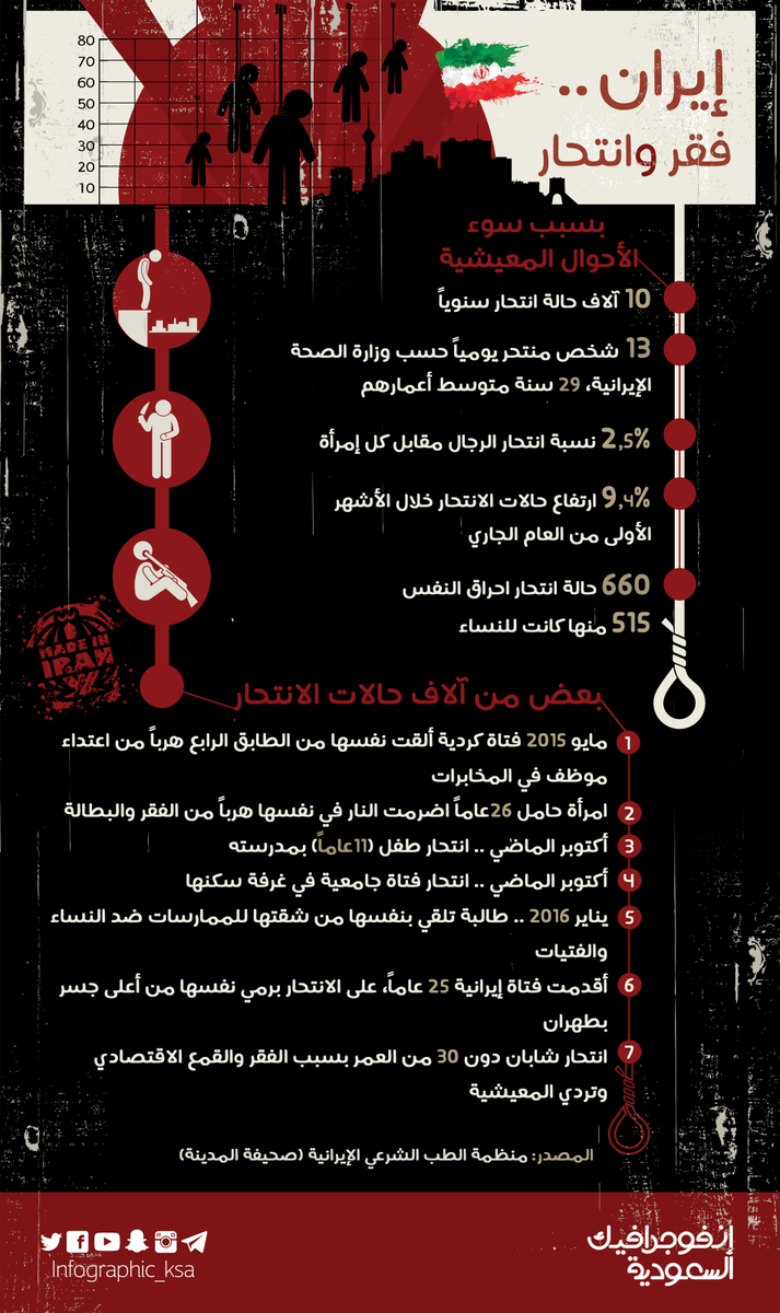حالات انتحار بايران انفوجرافيك