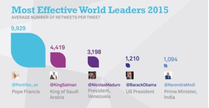 حسابات-تويتر-الاكثر-تأثيرا