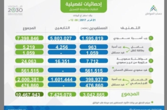 حساب المواطن احصائية 21-2