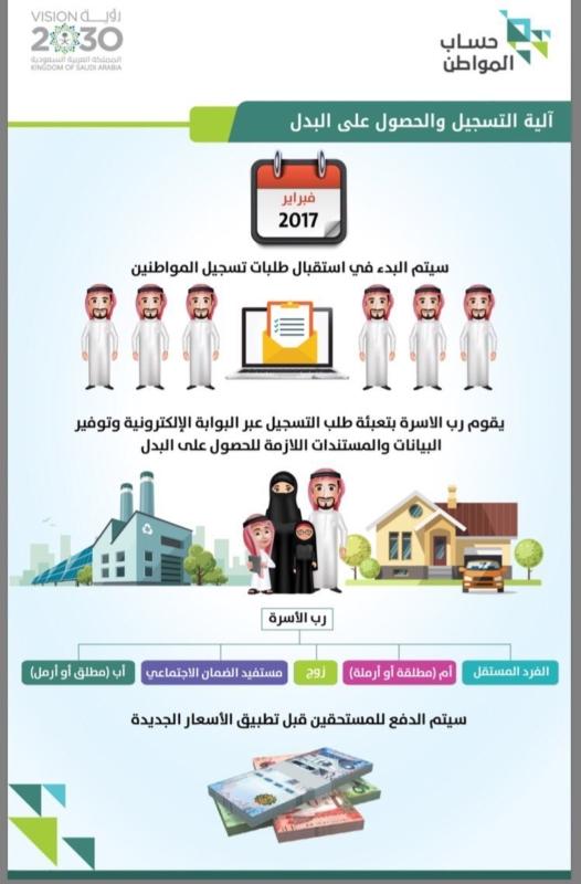 تعرف على شروط حساب المواطن وأهم أهدافه صحيفة المواطن الإلكترونية