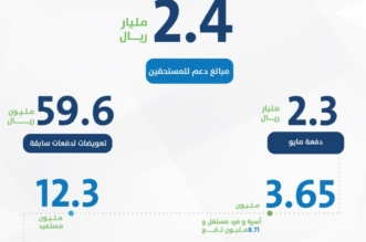 بالأرقام .. حساب المواطن يكشف تفاصيل الدفعة السادسة - المواطن