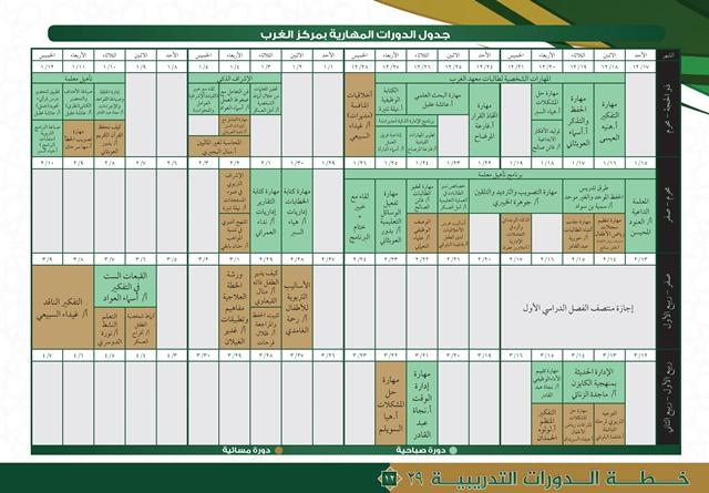 خطة مراكز التدريب النسائي 29-12