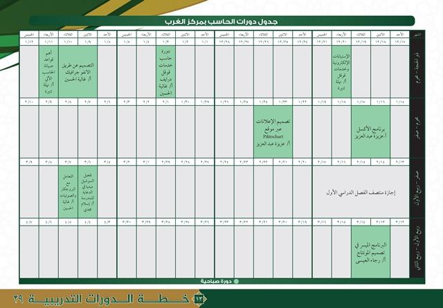 خطة مراكز التدريب النسائي 29-13