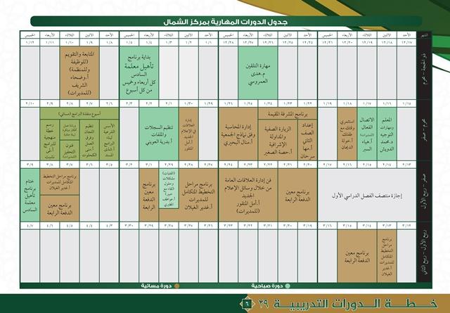 خطة مراكز التدريب النسائي 29-6
