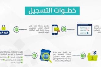صورة وفيديو يوضح خطوات التسجيل في حساب المواطن - المواطن