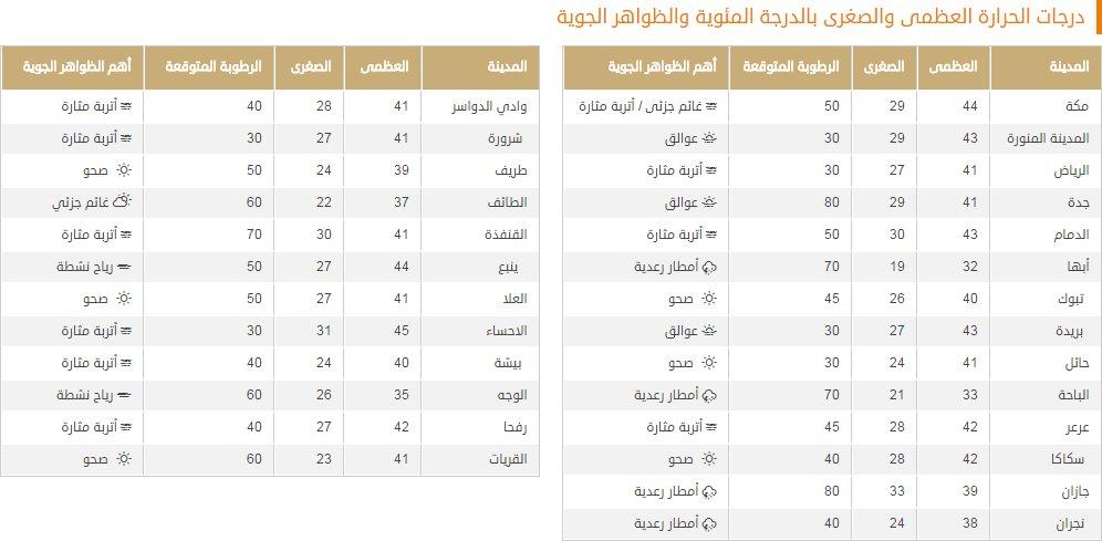 درجات الحرارة المتوقعة اليوم على المملكة (1)