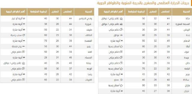 درجات الحرارة المتوقعة اليوم على معظم المناطق (1)