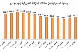 السعودية تزيح سنغافورة وتصبح الـ 13 بين كبار المستثمرين في السندات الأمريكية - المواطن