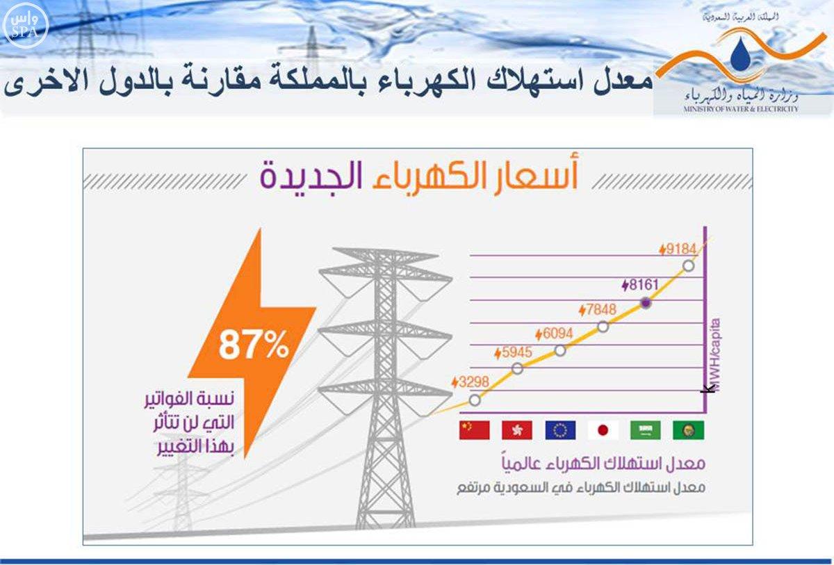 زيادة-تعرفة-المياه-والكهرباء (1)