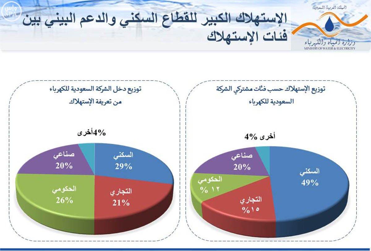 زيادة-تعرفة-المياه-والكهرباء (3)