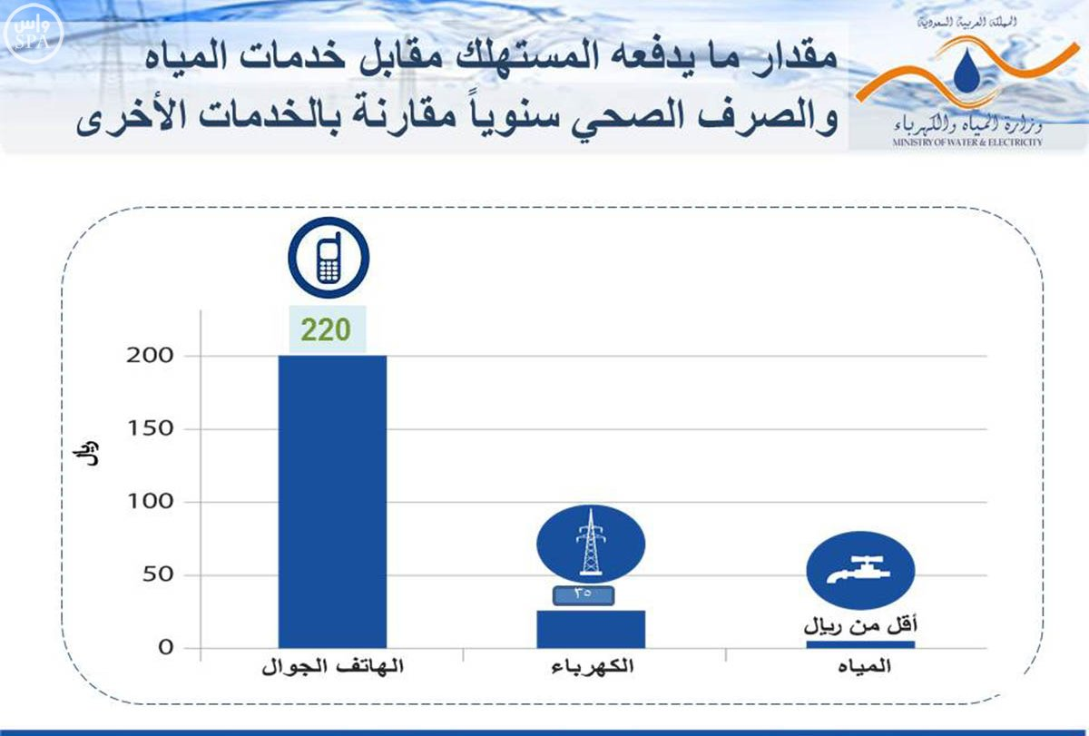 زيادة-تعرفة-المياه-والكهرباء