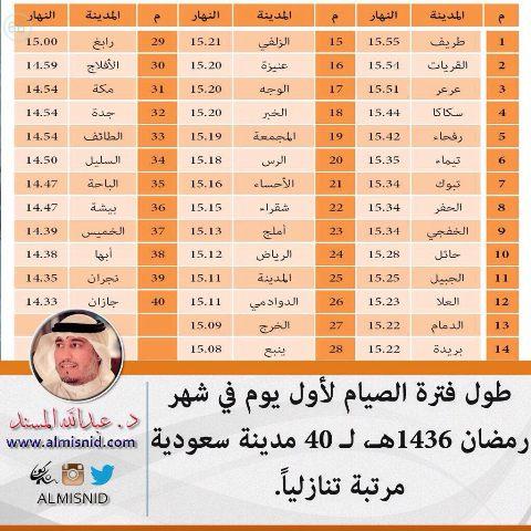 طريف الأطول وجازان الاقصر في عدد ساعات الصيام - المواطن