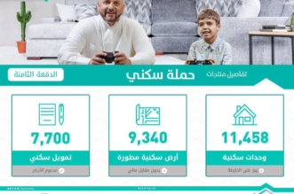 180 ألف مستفيد من برنامج سكني عبر وزارة الإسكان - المواطن