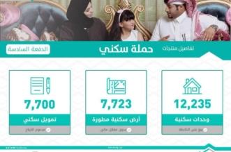 هنا التفاصيل.. وزارة الإسكان استعلام برقم الهوية ورابط الصندوق العقاري - المواطن
