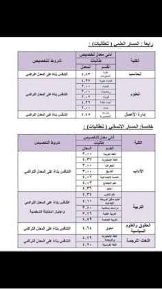 جامعة الملك سعود تنشر المعدلات المطلوبة لجميع التخصصات صحيفة