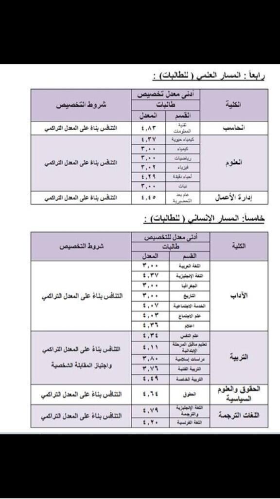 جامعة الملك سعود تنشر المعدلات المطلوبة لجميع التخصصات صحيفة المواطن الإلكترونية