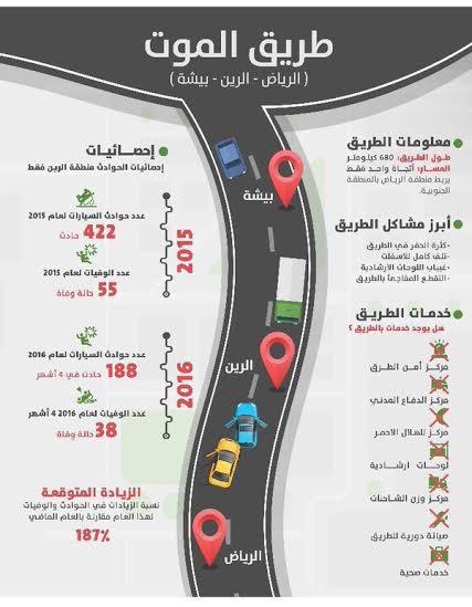طريق الموت (بيشة- الرين- الرياض)4