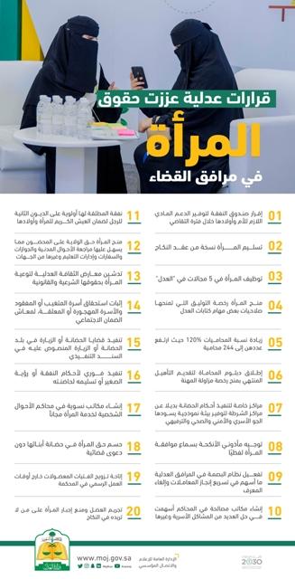 20 قرارا عدليا تعزز حقوق المرأة السعودية في مرافق القضاء صحيفة المواطن الإلكترونية
