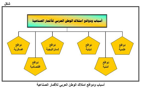 السعودية تغزو الفضاء أقمار صناعية ووسائل نقل أسرع من الصوت صحيفة المواطن الإلكترونية