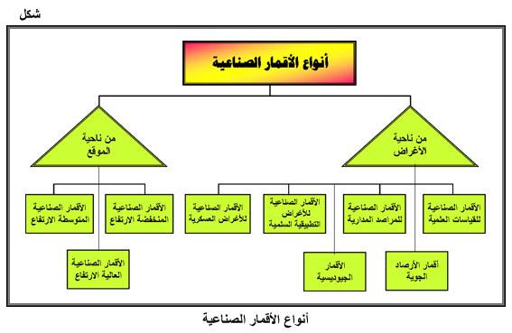 كتاب دليل المبيدات الزراعية في المملكة العربية السعودية pdf