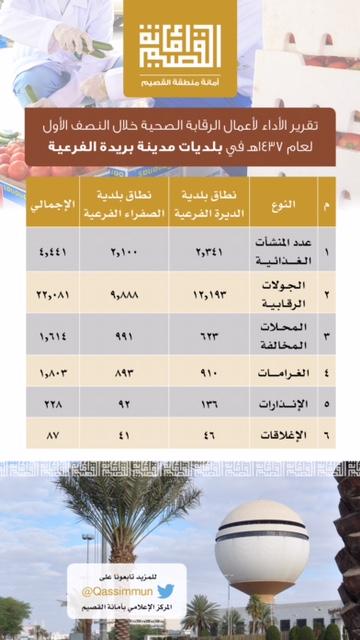 لهذه الأسباب.. بلديات #بريدة تغلق 87 منشأة غذائية خلال ستة أشهر (2)
