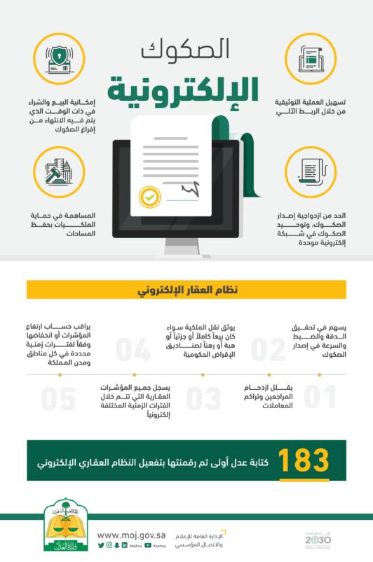 العدل: تحويل 1.3 مليون صكٍّ ورقيٍّ إلى إلكتروني - المواطن