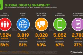 ثلاثة مليارات يغرّدون عبر منصات التواصل الاجتماعي - المواطن