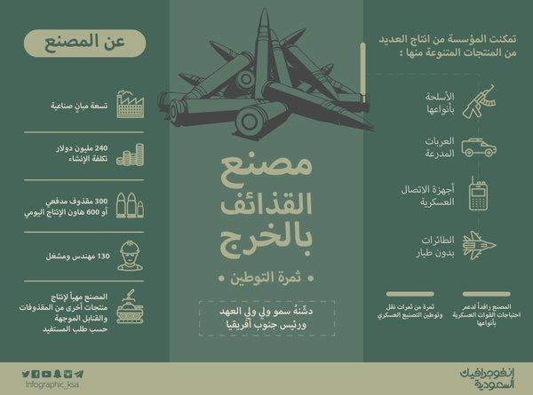 مصنع القذائف بالخرج افتتحه الامير محمد بن سلمان (1)