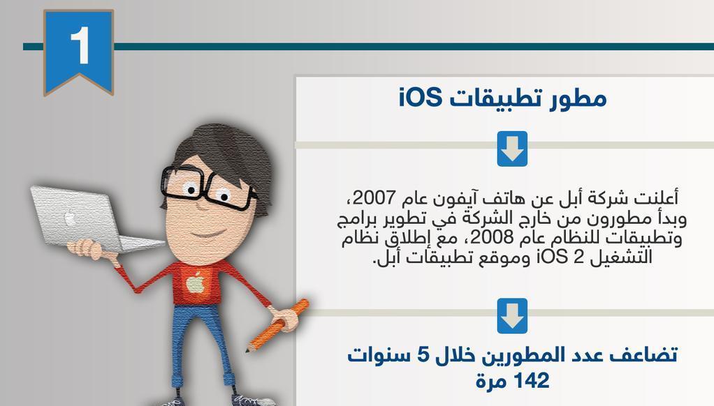 مطور تطبيقات وظائف