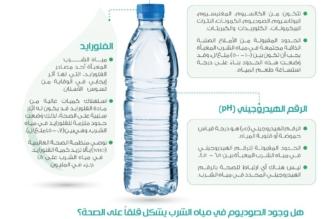 إنفوجرافيك.. فوائد لا تعلمها عن مياه الشرب المعبأة - المواطن