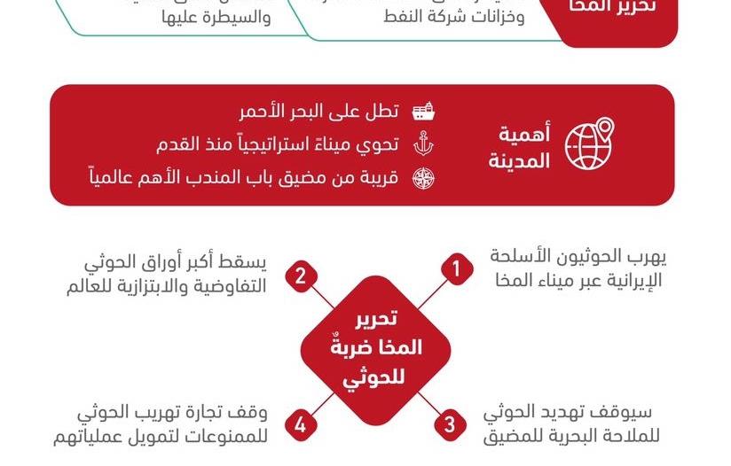 تحرير المخا ضربة قوية للحوثي وإيران.. نقاط توضح أهميتها الاستراتيجية