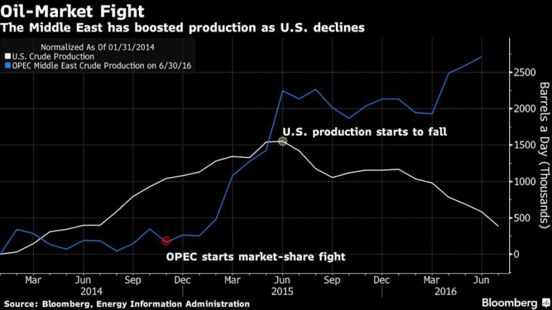 نجاح النفط السعودي